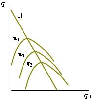 модель штакельберга график - фото 3