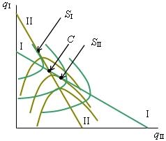 модель штакельберга график
