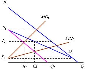 модель штакельберга график - фото 2